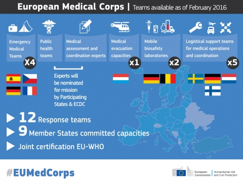 european-medicalcorps_2016_infographic_final